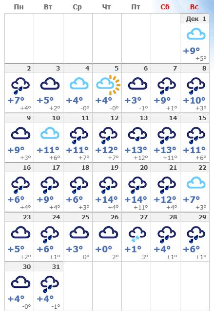 Погода в декабрьском Париже.